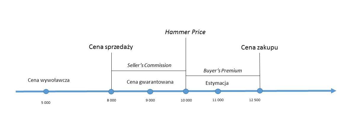 Rodzaje cen w obrocie aukcyjnym. Źródło: Galeria ARTYKWARIAT